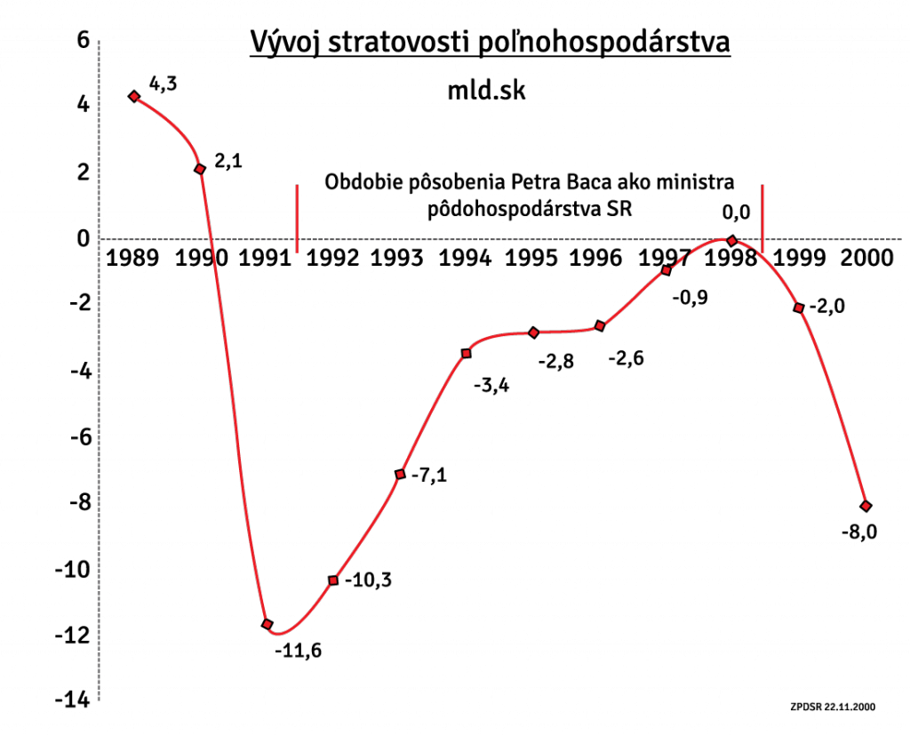 vyvoj-stratovosti-polnoshospodarstva-peter-baco